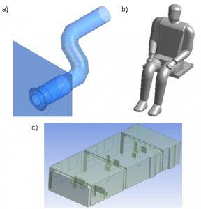 Modele numeryczne elementów pomieszczenia wentylowanego opracowane za pomocą podprogramu Design Modeller w pakiecie Ansys CFX: a) model fragmentu instalacji wentylacyjnej, b) model człowieka, c) model pomieszczenia biurowego wraz z wyposażeniem    dr inż. Piotr Koper