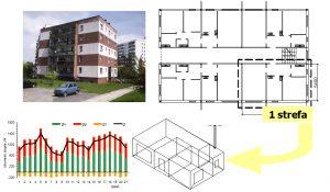 Jednostrefowy model mieszkania || dr hab. inż. Joanna Ferdyn-Grygierek