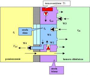 Schemat układu symulacji temperatury powietrza zewnętrznego i natężenia promieniowania słonecznego w laboratorium badawczym    dr inż. Aleksandra Specjał